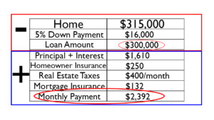 The True Cost of Homeownership Table