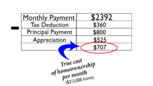 The True Cost of Homeownership Final Computation